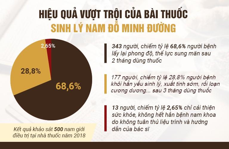 Thống kê khảo sát tại nhà thuốc Đỗ Minh Đường