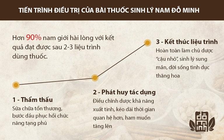 Hiệu quả của bài thuốc Sinh lý nam Đỗ Minh